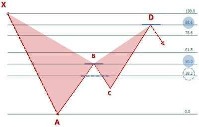 Formacja harmoniczna Bat