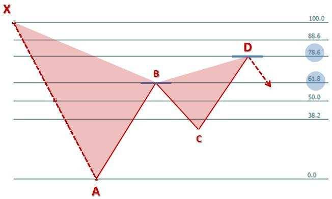 Formacje harmoniczne forex