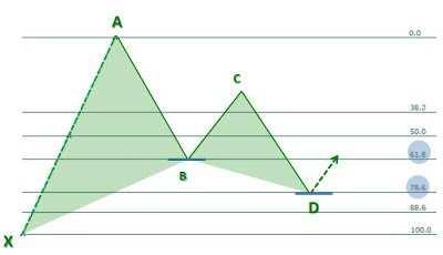 Formacja harmoniczna Gartley