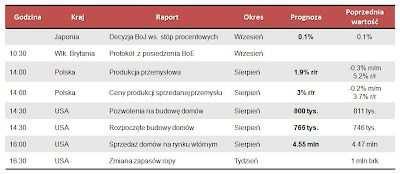 Dane makro na środę 19.09.2012
