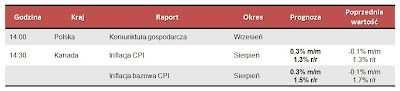 Dane makro na piątek 21.09.2012