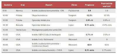 Dane makro na wtorek 25.09.2012