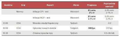 Dane makro na środę 26.09.2012