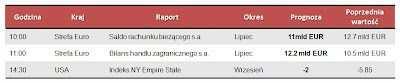 Dane makro na poniedziałek 17.09.2012