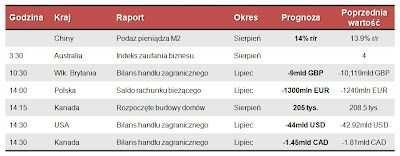 Dane makro na wtorek 11.09.2012