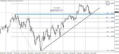 """Ameryka na wsparciu""   analiza S&P"