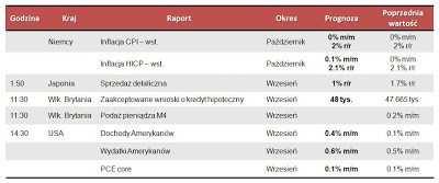 Dane makro na poniedziałek 29.10.2012