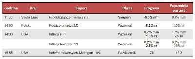Dane makro na piątek 12.10.2012