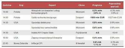 Dane makro na poniedziałek 15.10.2012