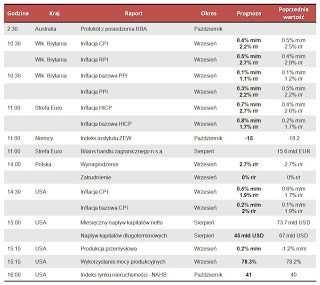 Dane makro na wtorek 16.10.2012