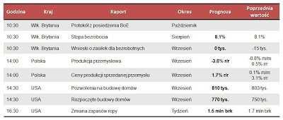 Dane makro na środę 17.10.2012