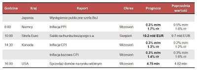 Dane makro na piątek 19.10.2012