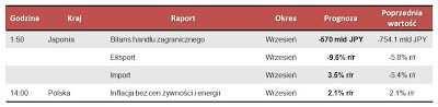Dane makro na poniedziałek 22.10.2012