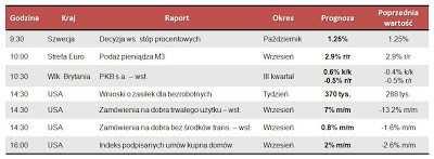 Dane makro na czwartek 25.10.2012