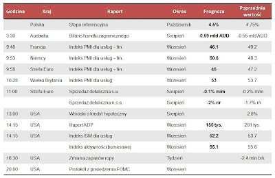 Dane makro na środę 3.10.2012