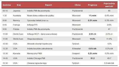 Dane makro na środę 31.10.2012
