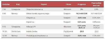 Dane makro na poniedziałek 8.10.2012