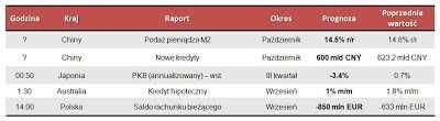 Dane makro na poniedziałek 12.11.2012