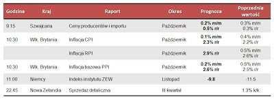 Dane makro na wtorek 13.11.2012