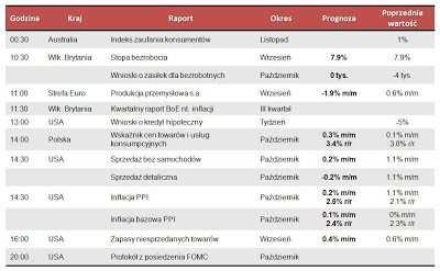 Dane makro na środę 14.11.2012