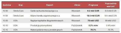 Dane makro na piątek 16.11.2012