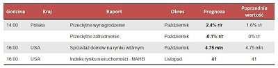 Dane makro na poniedziałek 19.11.2012