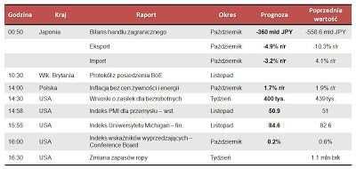 Dane makro na środę 21.11.2012