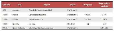 Dane makro na poniedziałek 26.11.2012