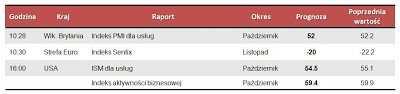 Dane makro na poniedziałek 5.11.2012