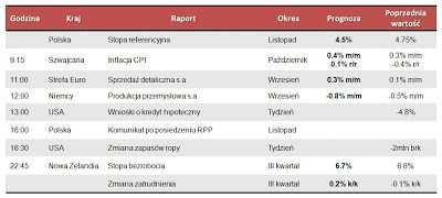 Dane makro na środę 7.11.2012