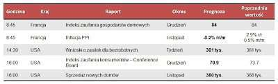 Dane makro na czwartek 27.12.2012
