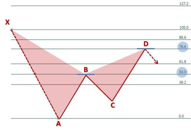 Formacja harmoniczna Leonarda