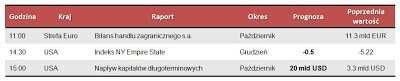 Dane makro na poniedziałek 17.12.2012