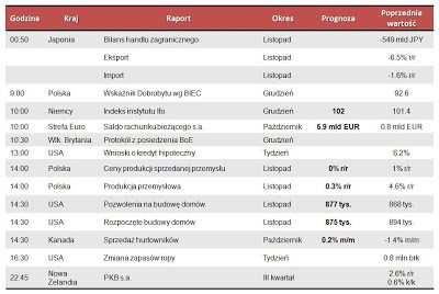 Dane makro na środę 19.12.2012