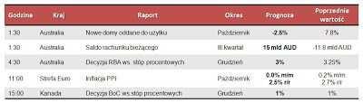 Dane makro na wtorek 4.12.2012