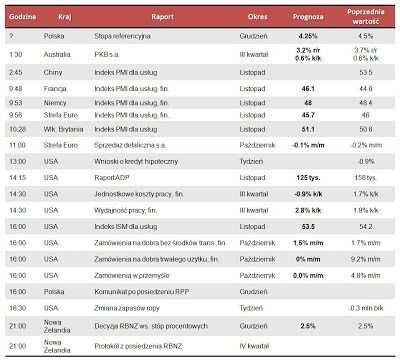 Dane makro na środę 5.12.2012
