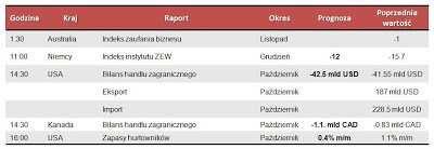 Dane makro na wtorek 11.12.2012