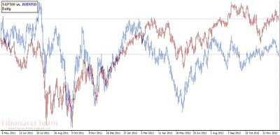 Among commodity dollars   AUDUSD