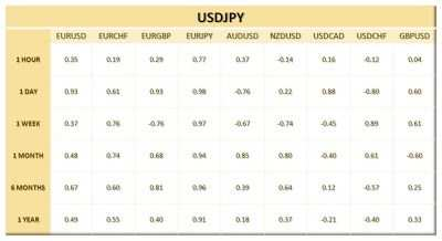 In the land of the cherry blossom   USDJPY