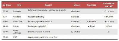 Dane makro na poniedziałek 14.01.2013