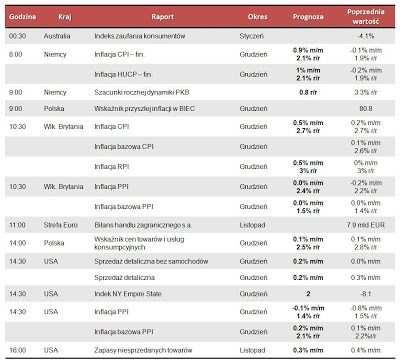 Dane makro na wtorek 15.01.2013