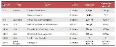 Dane makro na czwartek 17.01.2013
