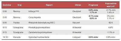 Dane makro na poniedziałek 21.01.2013