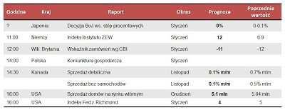 Dane makro na wtorek 22.01.2013