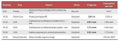 Dane makro na poniedziałek 28.01.2013