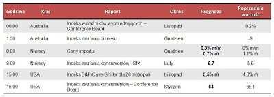 Dane makro na 29.01.2013