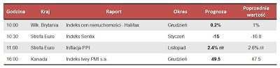 Dane makro na poniedziałek 7.01.2013