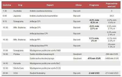 Dane makro na wtorek 12.02.2013