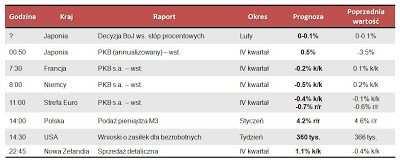 Dane makro na czwartek 14.02.2013