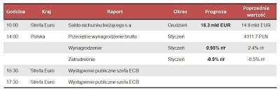 Dane makro na poniedziałek 18.02.2013
